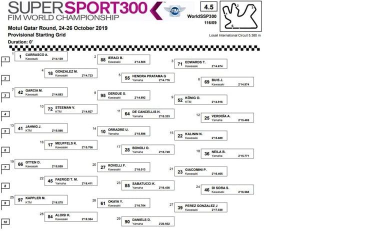 Supersport 300