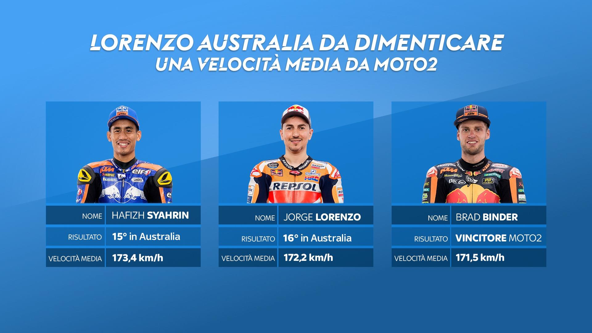 Lorenzo, analisi velocità GP Australia
