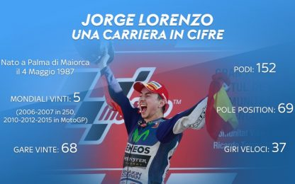 Lorenzo, una carriera da campione in 2'. VIDEO
