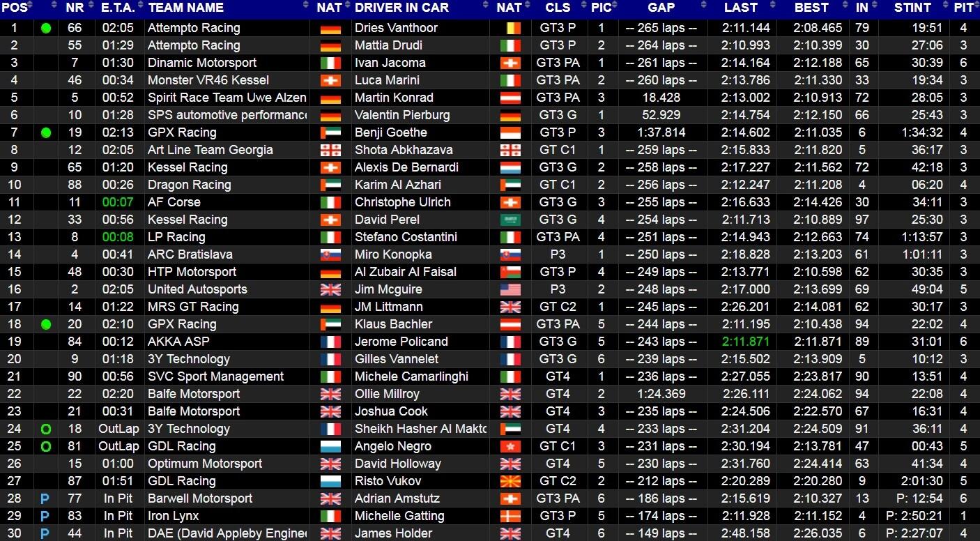 Meno di due al termine della gara, team di Rossi 4°