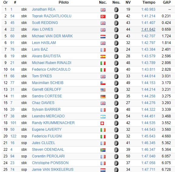 Superbike, la classifica