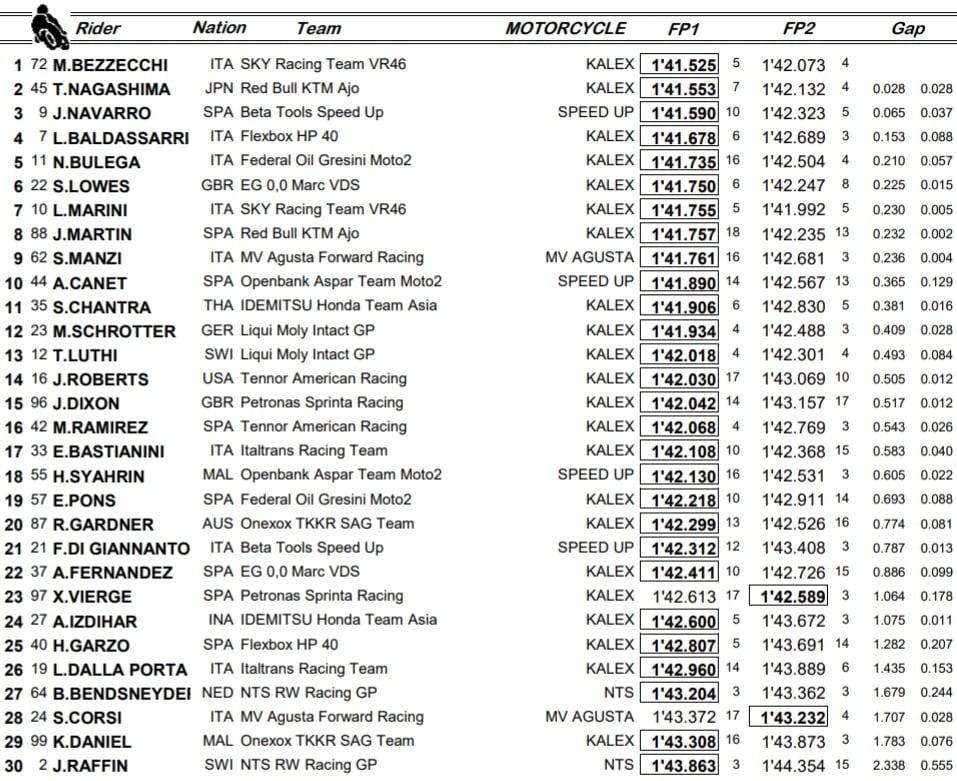 Moto2, GP Andalusia: le libere del venerdì