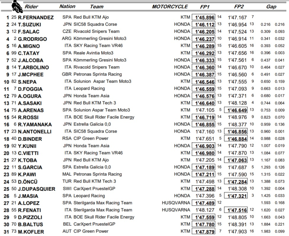 Moto3, Jerez: la combinata di venerd'