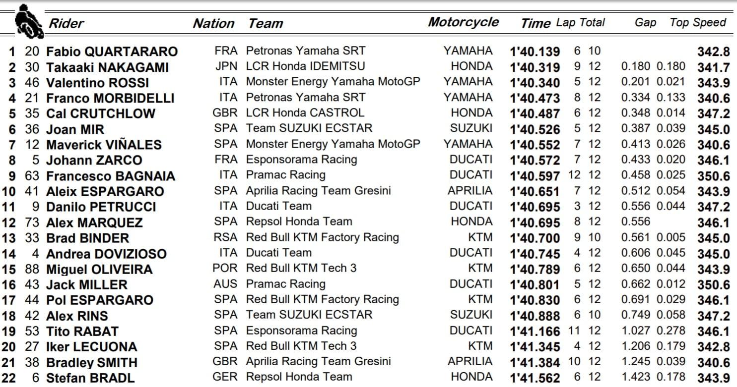 Warm up MotoGP
