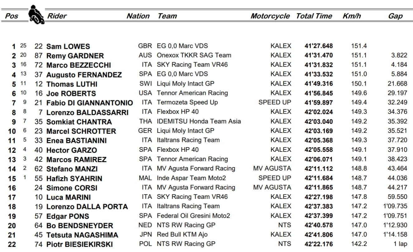 GP Francia, Moto2