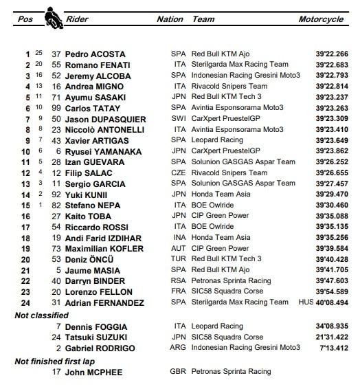 Moto3, i risultati del GP di Spagna