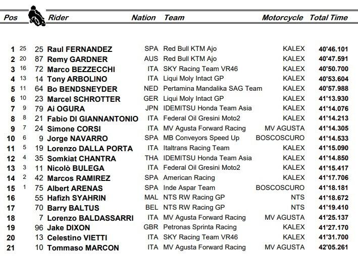 Moto2, l'ordine d'arrivo di Le Mans