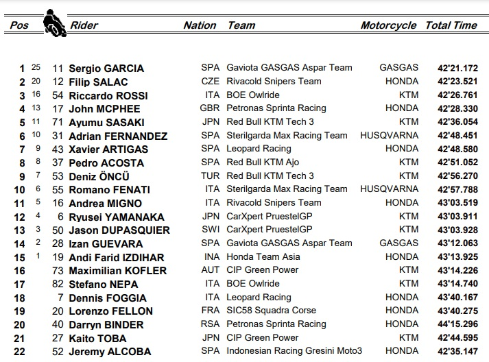 Moto3, i risultati del GP di Francia