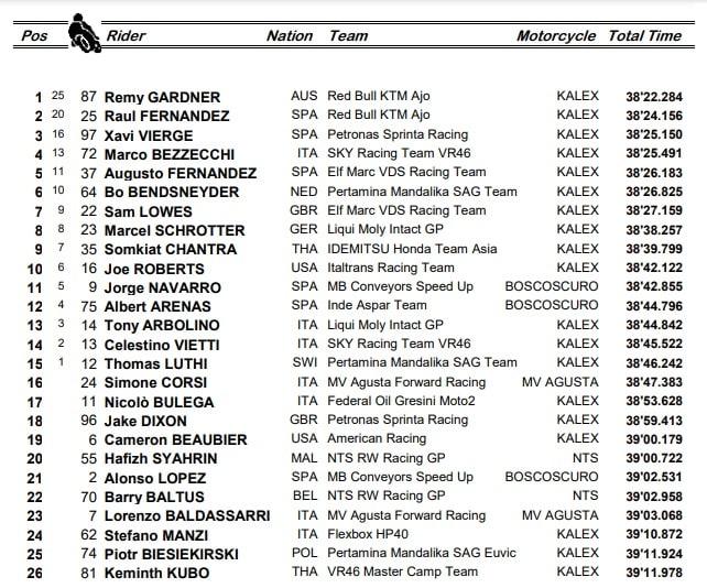 Moto2, GP Catalunya: ordine d'arrivo