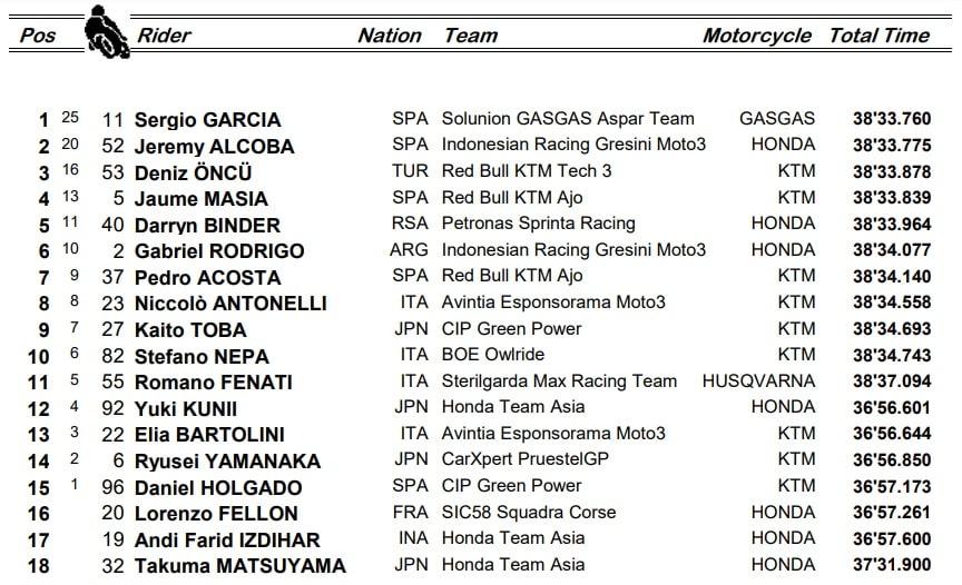 Moto3, i risultati del GP di Catalunya