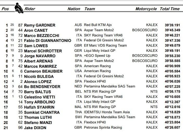 Moto2, la classifica del GP di Germania