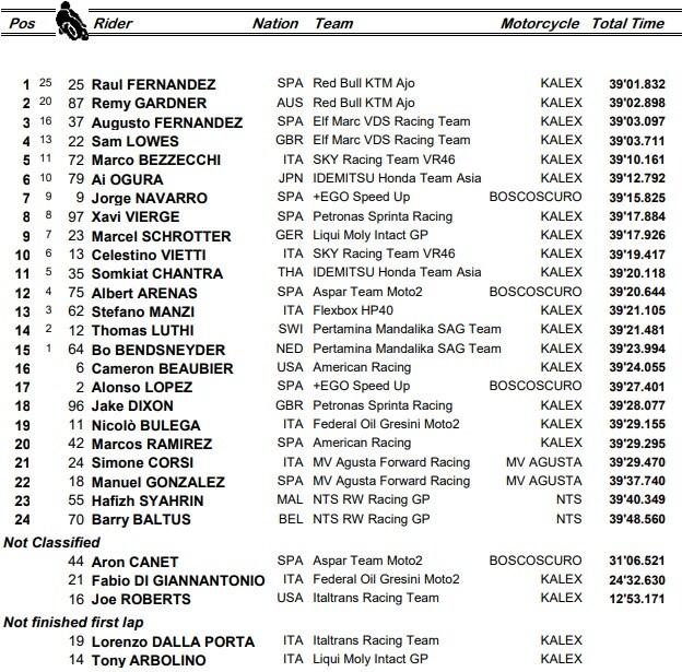 Moto2, la classifica finale del GP d'Olanda