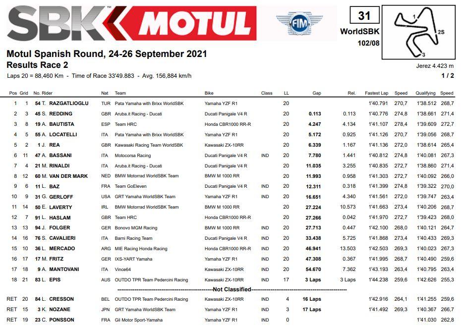 SBK Jerez Gara 2