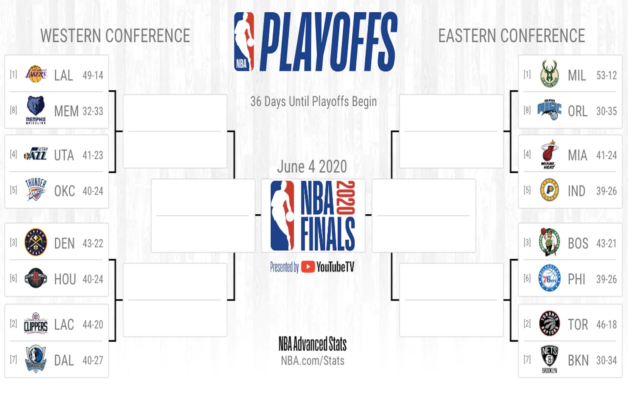 NBA, i playoff 2020 se non si giocasse più: tutti gli ...