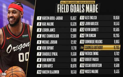 Carmelo nella storia: 16° all-time per canestri