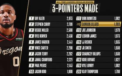 I migliori tiratori da 3 punti all-time in NBA