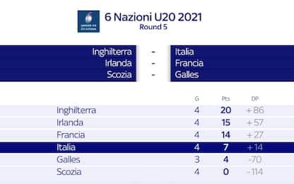 Sei Nazioni U20, l'Italia chiude con l'Inghilterra