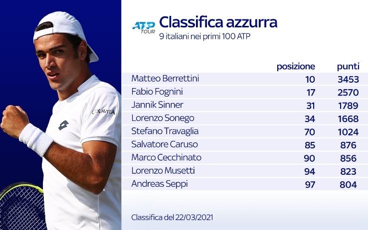 La classifica degli azzurri nel tennis
