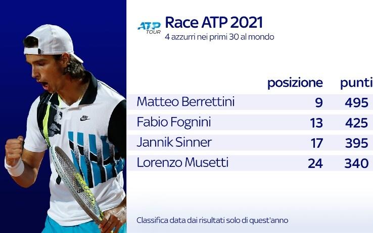Le posizioni degli azzurri nella classifica Race Atp