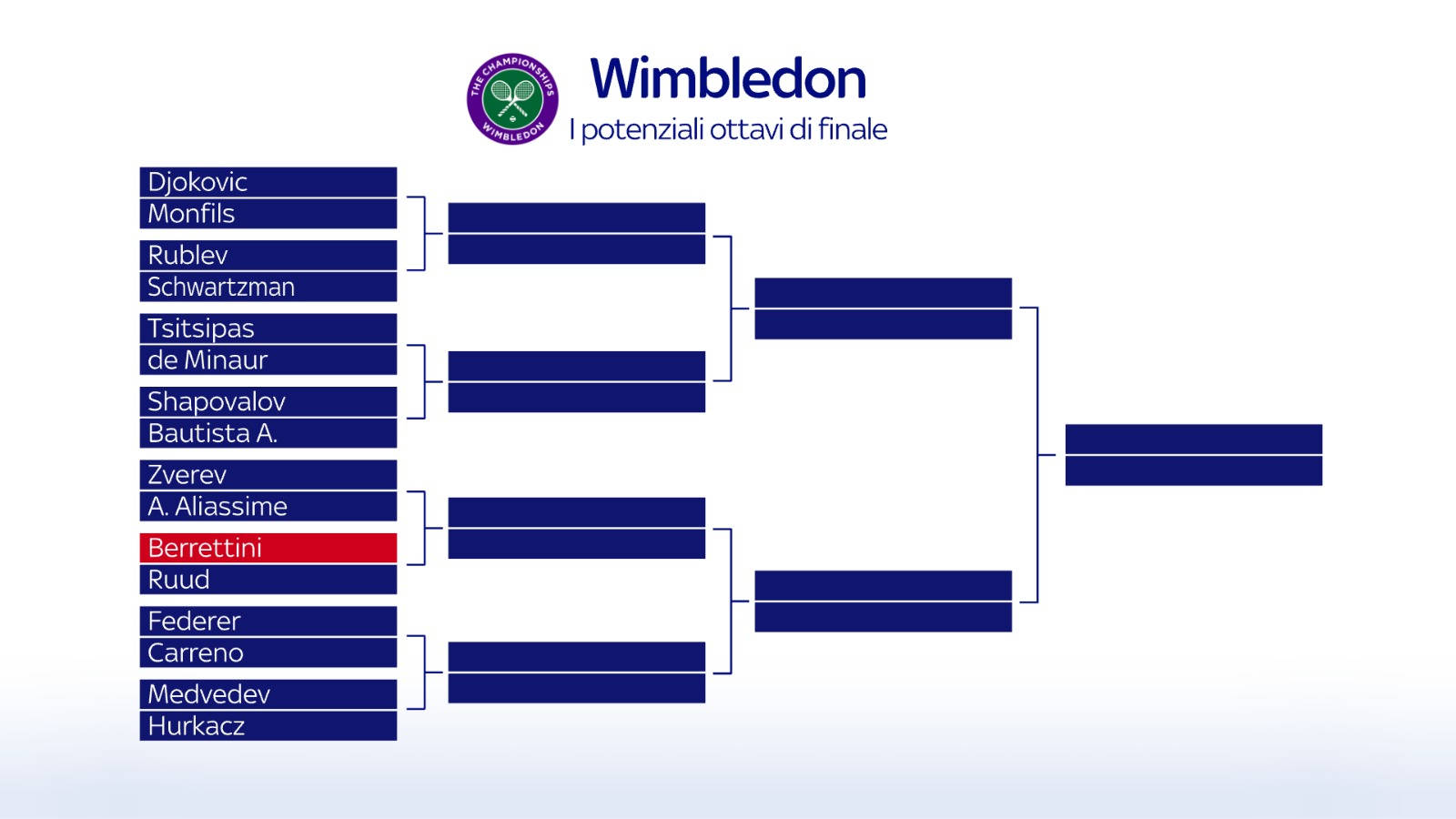 Wimbledon, possibile tabellone ottavi