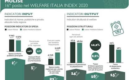Welfare: Molise, scarse risorse destinate a settore