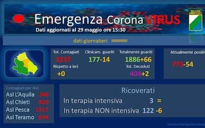 Coronavirus: Abruzzo azzera contagi per la prima volta
