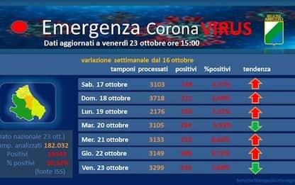 Covid, 368 nuovi casi in Abruzzo, positivi oltre 4mila
