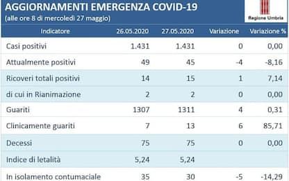 Zero nuovi casi e decessi in Umbria