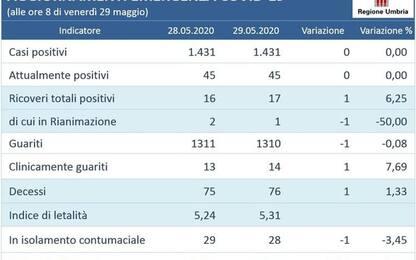 Terzo giorno con zero nuovi casi Umbria