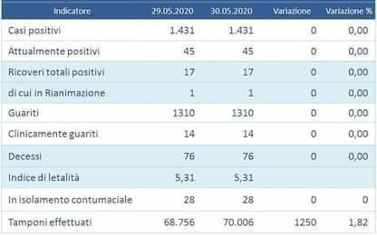Quarto giorno con zero nuovi contagi in Umbria