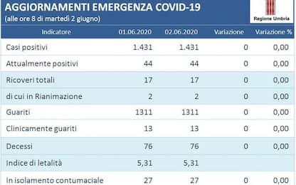 Settimo giorno senza cntagi in Umbria