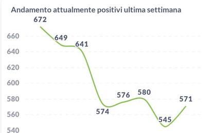 Lieve aumento dei ricoveri per Covid e dei positivi in Umbria