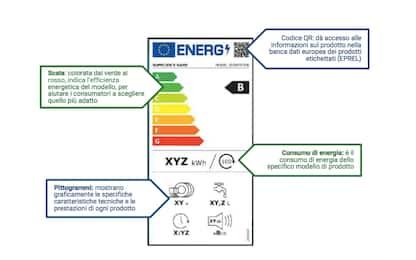 Elettrodomestici, nuova etichetta energetica dall'1 marzo: cosa cambia