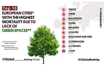 La classifica delle città con meno verde in Europa