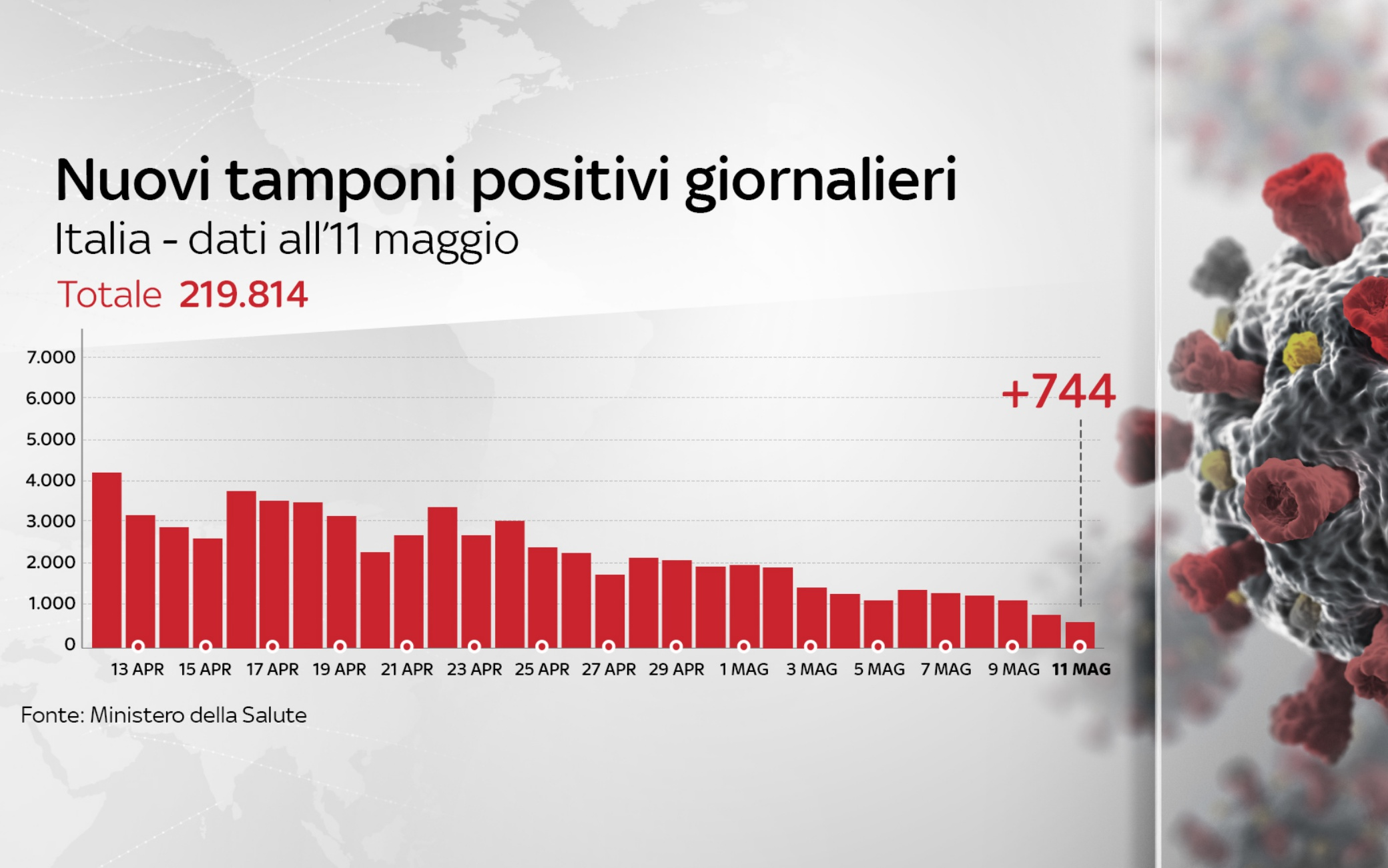 coronavirus grafiche 11 maggio