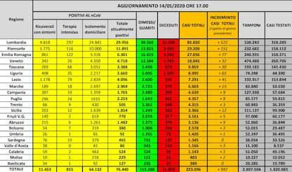 Coronavirus Italia, contagi e fase 2: le notizie di oggi