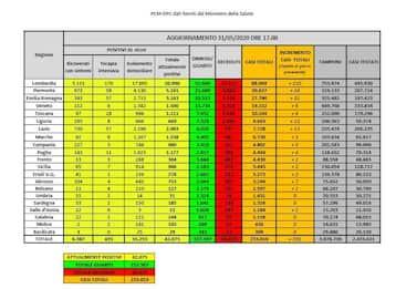 Coronavirus in Italia e nel mondo: le notizie di oggi