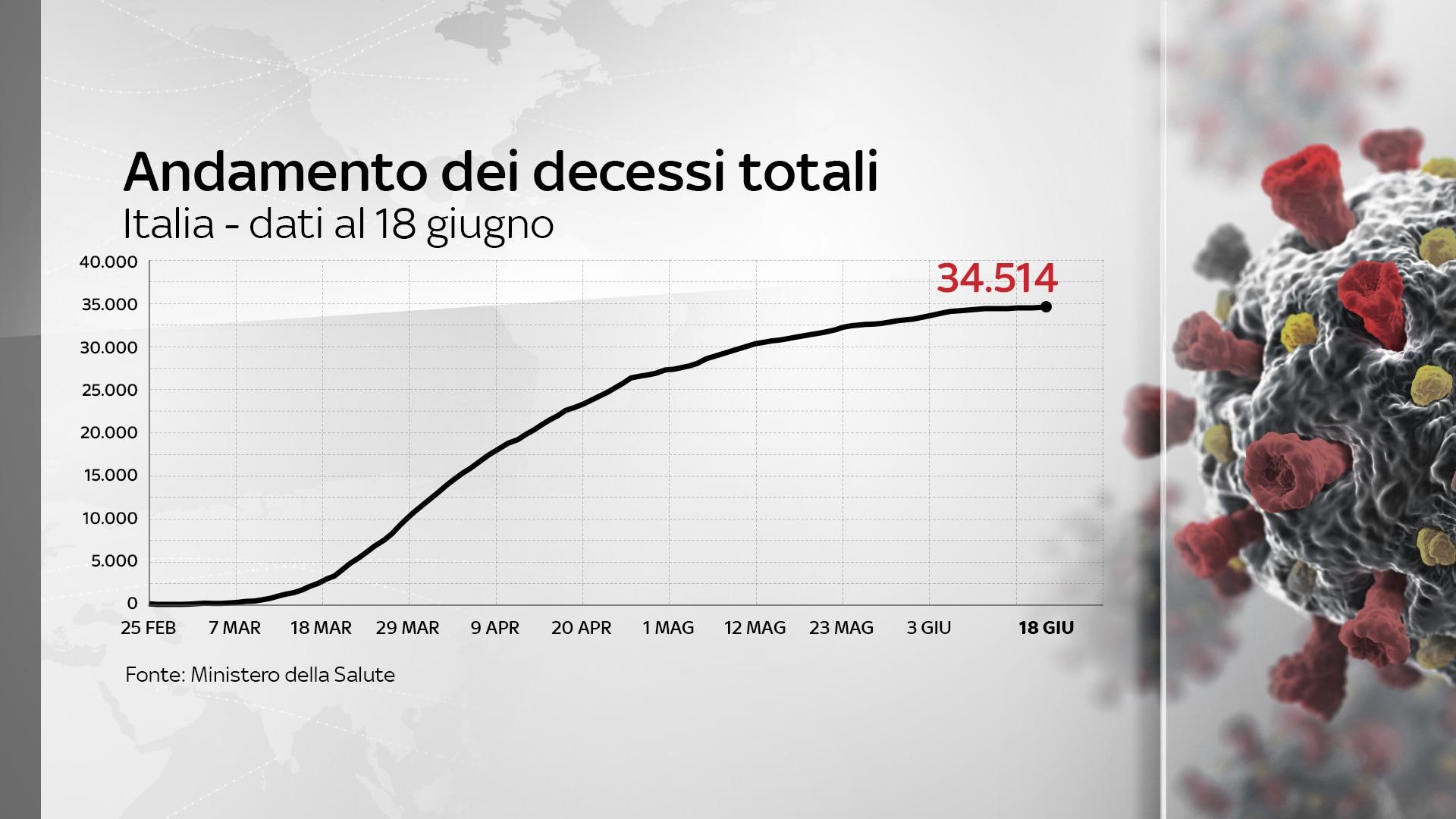 decessi italia coronavirus