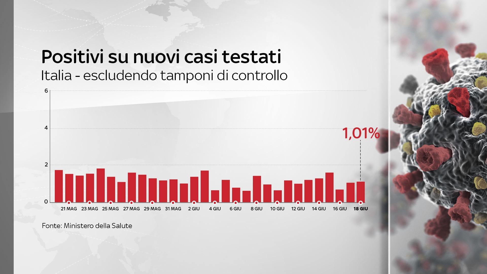 percentuale tamponi positivi coronavirus italia