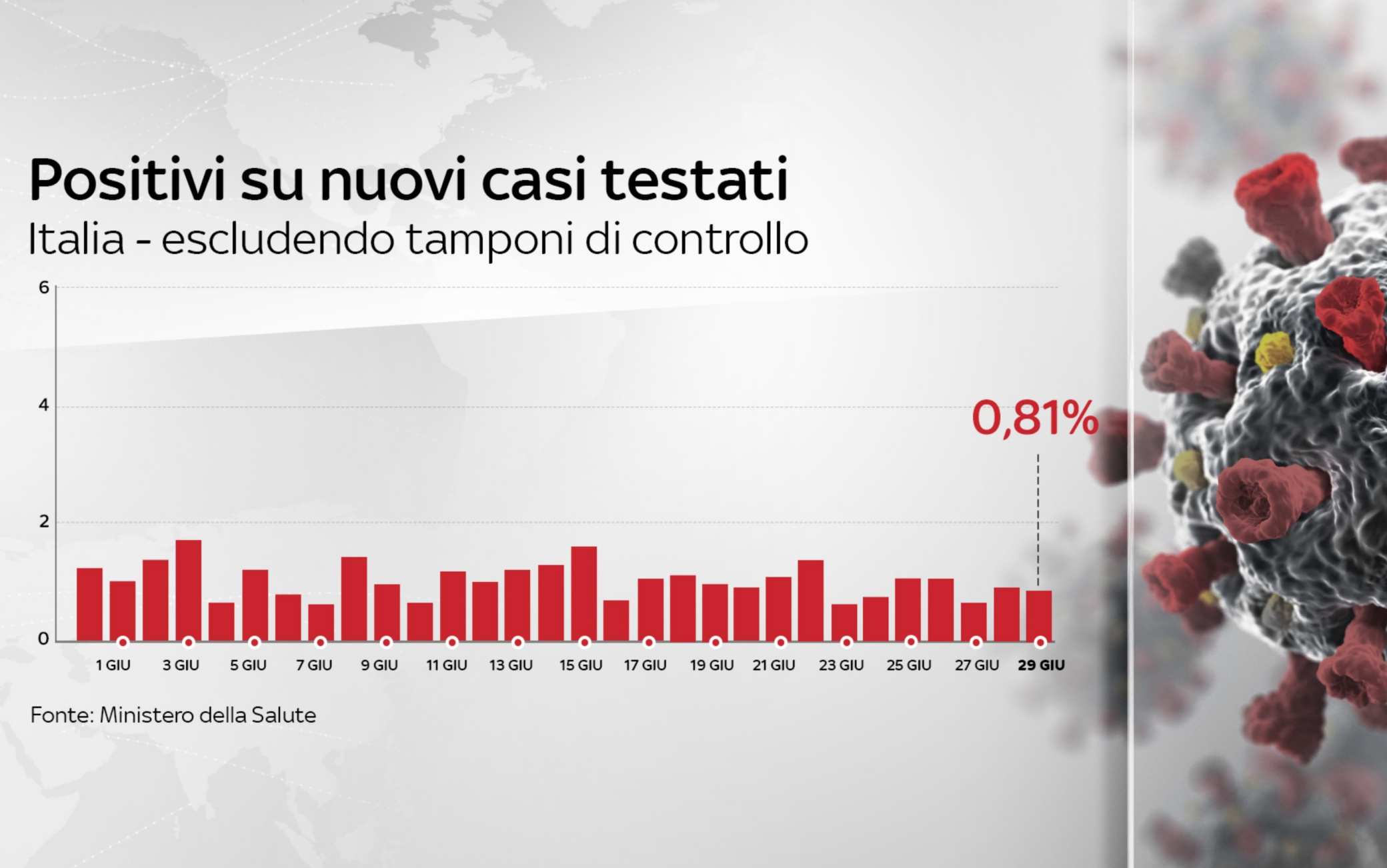 positivi su nuovi casi testati coronavirus italia