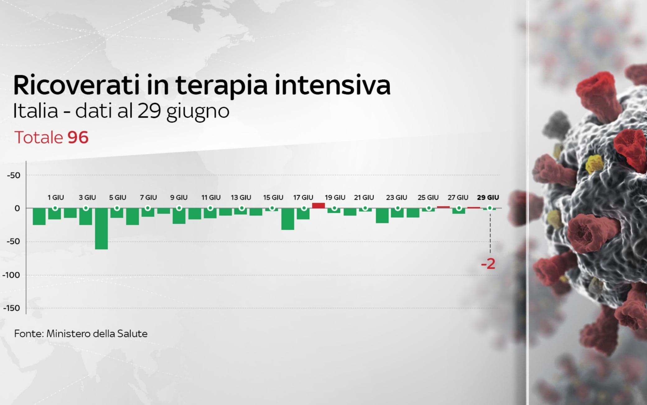 terapia intensiva 29 giugno coronavirus italia