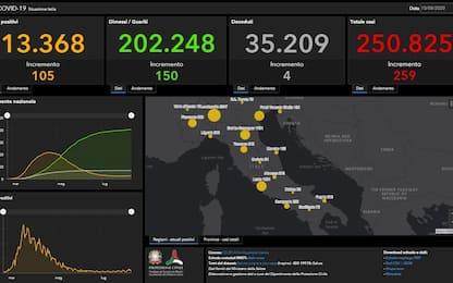 Coronavirus in Italia e nel mondo: le ultime notizie di oggi 10 agosto