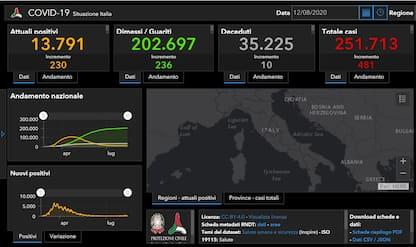 Coronavirus in Italia e nel mondo: le ultime notizie di oggi 12 agosto