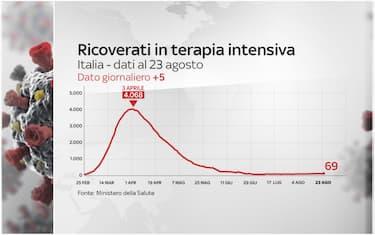 hero dati coronavirus 23 agosgto