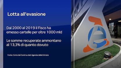 Fisco, 2000-2019: 1000 miliardi di cartelle, incassato solo 13%