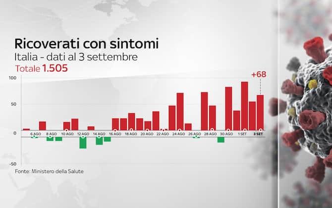 Coronavirus In Italia E In Europa Dai Nuovi Contagi Ai Tamponi I Dati A Confronto