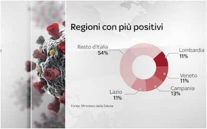 Coronavirus, le regioni con più nuovi casi positivi. I DATI