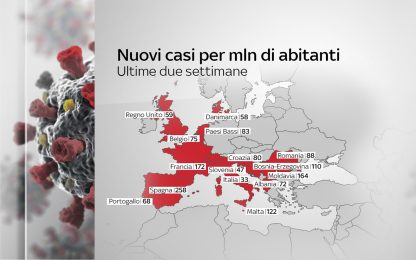 Coronavirus Europa, i Paesi con più nuovi casi per milione di abitanti