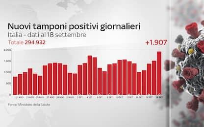 Coronavirus in Italia, il bollettino con i dati del 18 settembre