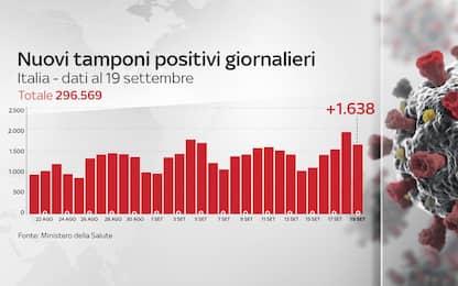 Coronavirus in Italia, il bollettino con i dati del 19 settembre
